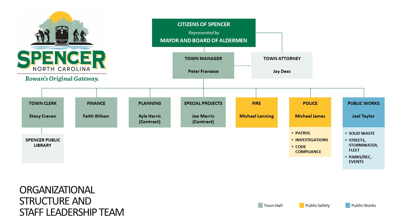 Town of Spencer, North Carolina organizational structure and staff leadership team